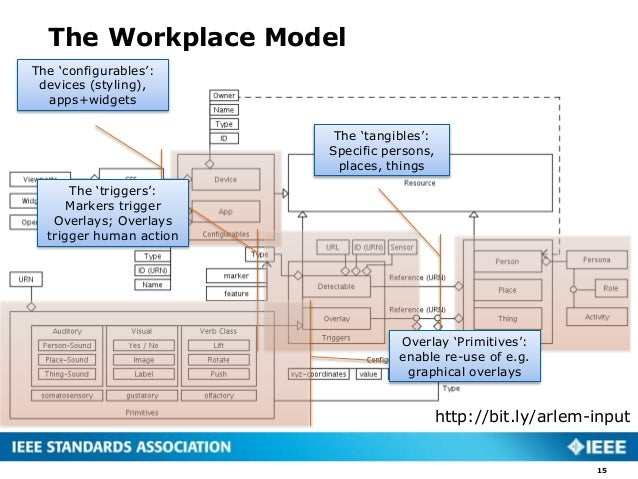The Workplace Model 15 The 'tangibles': Specific persons, places, things The 'configurables': devices (styling), apps+widg...