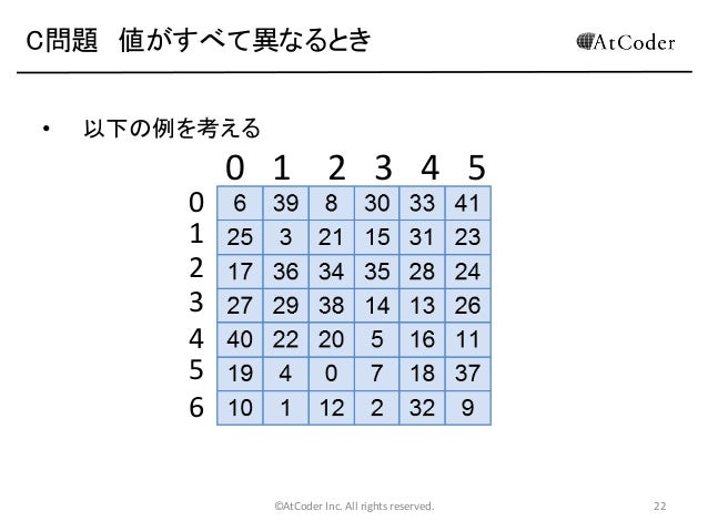 C問題 値がすべて異なるとき •  以下の例を考える  0 1 2 3 4 5 6  0 1 2 3 4 5  ©AtCoder Inc. All rights reserved.  22