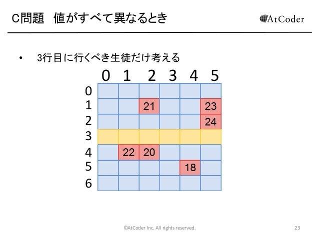 C問題 値がすべて異なるとき •  3行目に行くべき生徒だけ考える  0 1 2 3 4 5 6  0 1 2 3 4 5  ©AtCoder Inc. All rights reserved.  23