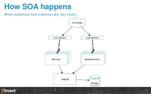 To sum up 1  Services help you scale  2  SOA is an architecture style designed around services  3  A SOA is hard to manage...