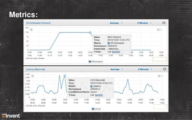 Common actions taken when paged 1. Look at logs 2. Look at graphs  }  Looking at past data  3. Reboot/restart related appl...