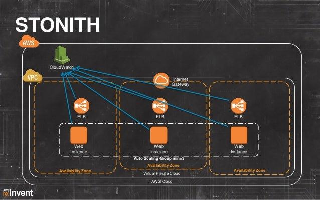 STONITH Alarm CloudWatch  Amazon SQS  Amazon SNS Internet Gateway  ELB  Web Instance  ELB  ELB  Web Instance  Watcher Inst...