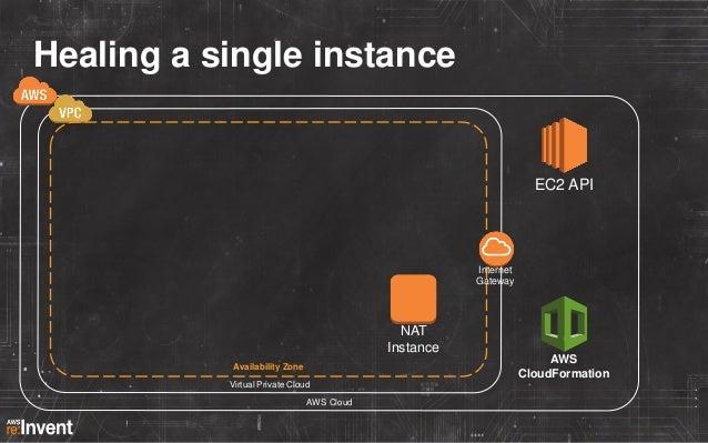 Healing a single instance  EC2 API Elastic Network Instance  App Instance Auto-Scaling Group  Internet Gateway  EBS Volume...