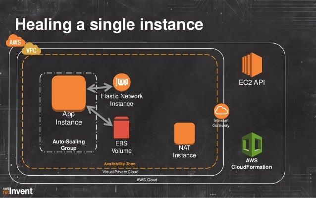 Healing a single instance  EC2 API Elastic Network Instance  Instances  App Instance Auto-Scaling Group  Internet Gateway ...
