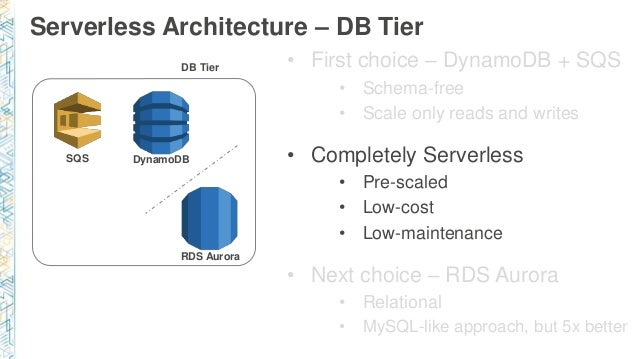 Build web applications using microservices on nodejs and serverless but 5x better 34 serverless architecture db ccuart Image collections
