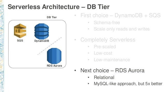 Build web applications using microservices on nodejs and serverless db tier sqs dynamodb rds aurora 35 ccuart Images