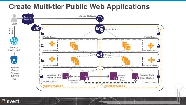 High Availability Application Architectures in Amazon VPC