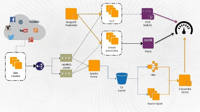 ARC202) Real-World Real-Time Analytics | AWS re:Invent 2014
