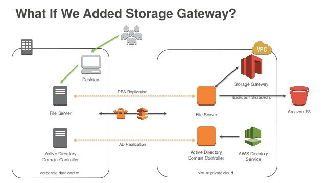 AWS re:Invent 2016: Hybrid Architectures: Bridging the Gap to the Clo…