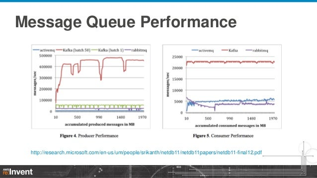 Message Queue Performance  http://research.microsoft.com/en-us/um/people/srikanth/netdb11/netdb11papers/netdb11-final12.pd...