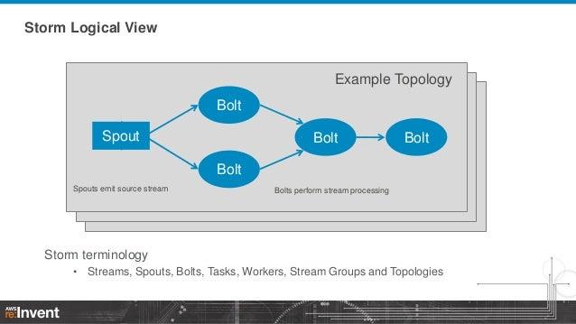 Storm Logical View  Example Topology Bolt Spout  Bolt  Bolt  Bolt Spouts emit source stream  Bolts perform stream processi...