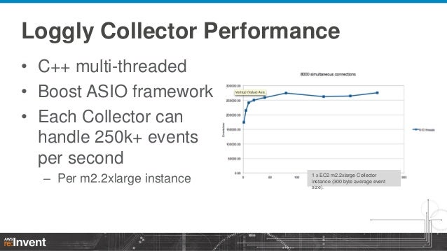 Loggly Collector Performance • C++ multi-threaded • Boost ASIO framework • Each Collector can handle 250k+ events per seco...