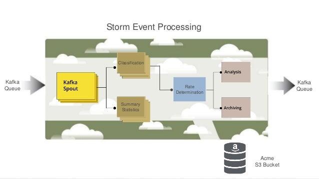Storm Event Processing  Classification  Kafka Queue  Kafka Queue  Rate Determination Summary Statistics  Acme S3 Bucket