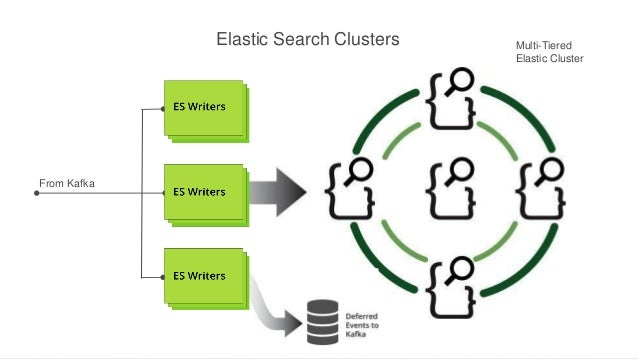 Elastic Search Clusters  From Kafka  Multi-Tiered Elastic Cluster