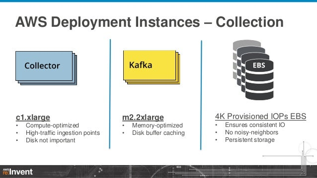 AWS Deployment Instances – Collection  c1.xlarge  m2.2xlarge  • • •  • •  Compute-optimized High-traffic ingestion points ...