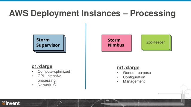 AWS Deployment Instances – Processing  ZooKeeper  c1.xlarge • • •  Compute-optimized CPU-intensive processing Network IO  ...