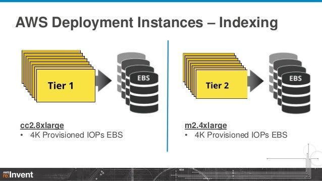 AWS Deployment Instances – Indexing  cc2.8xlarge • 4K Provisioned IOPs EBS  m2.4xlarge • 4K Provisioned IOPs EBS
