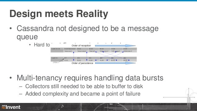 Design meets Reality • Cassandra not designed to be a message queue • Hard to track Events received out-of-order  • Multi-...
