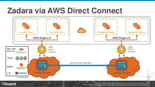 how to connect ve direct