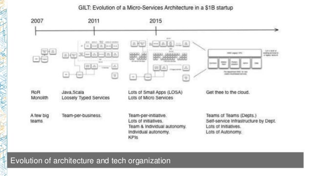 arc309) getting to microservices: cloud architecture patterns