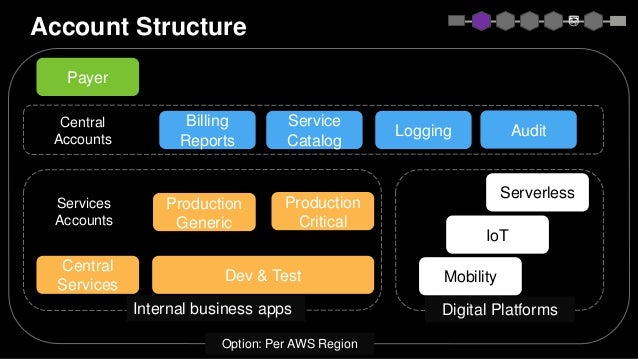 Account Structure Payer Billing Reports Service Catalog Logging Audit Central Services Dev & Test Mobility IoT Serverless ...