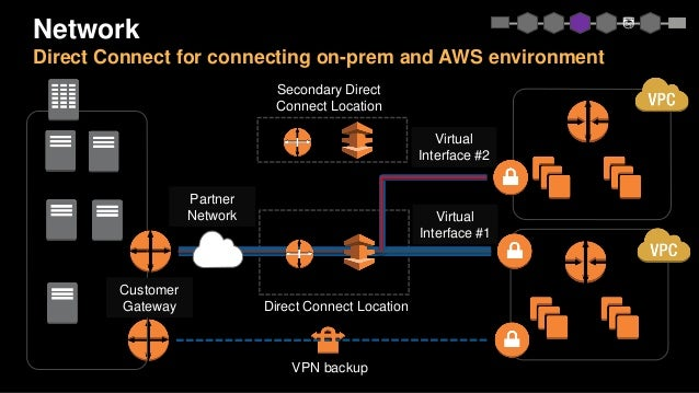 Network Direct Connect for connecting on-prem and AWS environment Customer Gateway VPN backup Direct Connect Location Virt...
