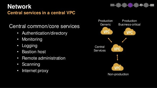 Network Central services in a central VPC Central common/core services • Authentication/directory • Monitoring • Logging •...