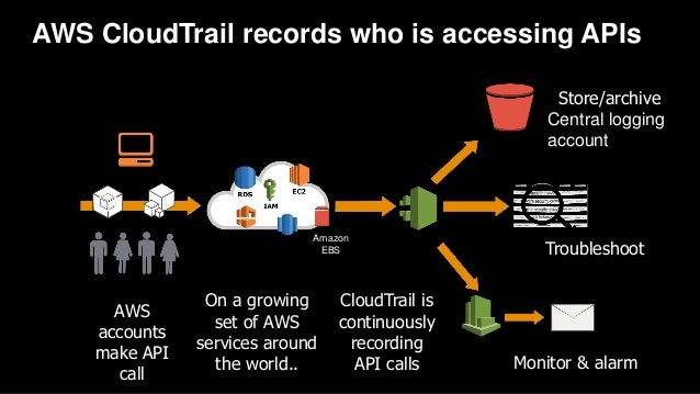 AWS CloudTrail records who is accessing APIs Store/archive Central logging account Troubleshoot Monitor & alarm AWS accoun...