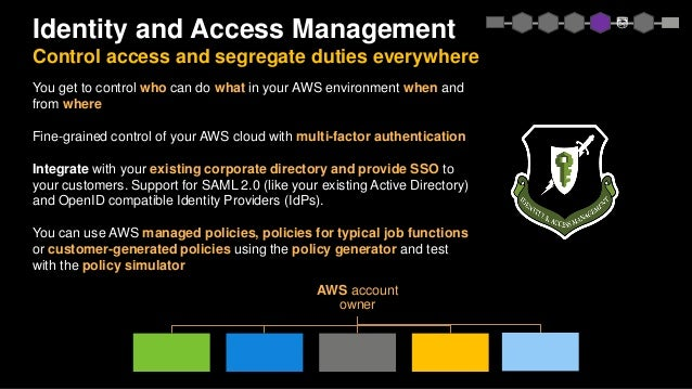 You get to control who can do what in your AWS environment when and from where Fine-grained control of your AWS cloud with...