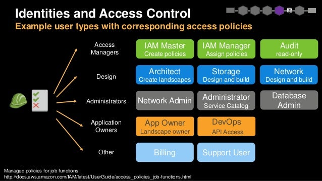 Identities and Access Control Example user types with corresponding access policies IAM Master Create policies IAM Manager...