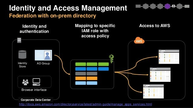 Corporate Data Center Browser interface Identity Store Identity and Access Management Federation with on-prem directory AD...