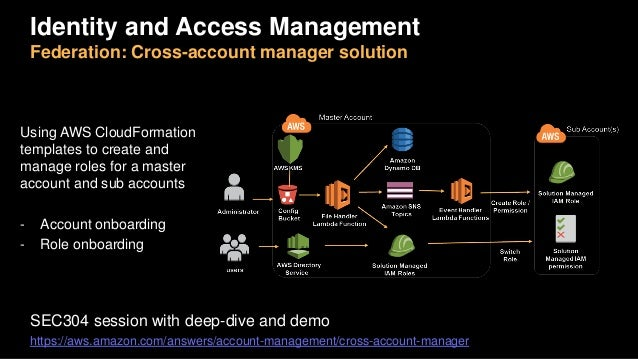 Identity and Access Management Federation: Cross-account manager solution Using AWS CloudFormation templates to create and...