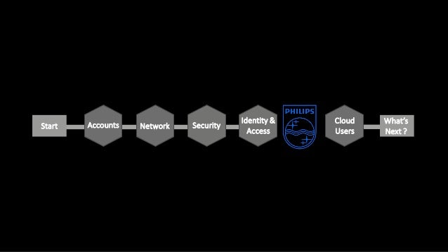 Start Accounts Network Security Identity & Access Cloud Users What's Next ?