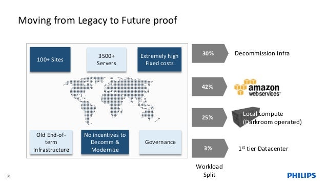 Moving from Legacy to Future proof 31 100+ Sites 3500+ Servers Extremely high Fixed costs Old End-of- term Infrastructure ...