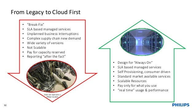"""From Legacy to Cloud First 32 • """"Break-Fix"""" • SLA based managed services • Unplanned business interruptions • Complex supp..."""