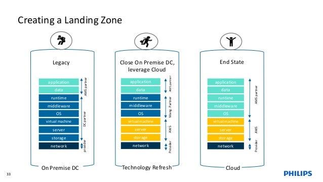 Creating a Landing Zone 33 network application data runtime middleware OS virtual machine server storage network applicati...
