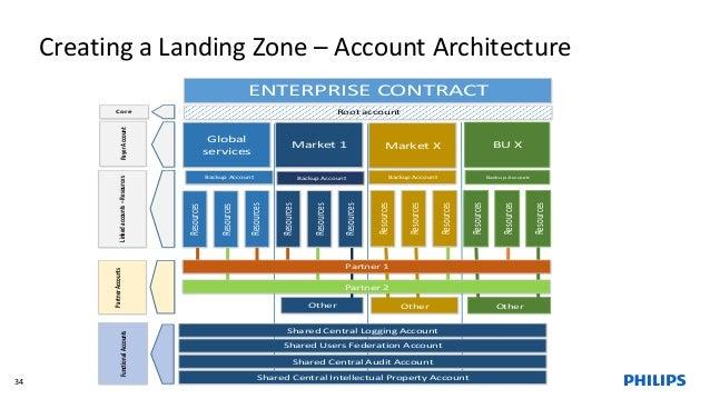 34 Creating a Landing Zone – Account Architecture ENTERPRISE CONTRACT Market 1 Market X BU X PayerAccount Root accountCore...