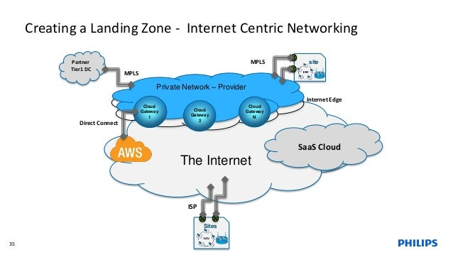 Creating a Landing Zone - Internet Centric Networking 35 The Internet Sites Private Network – Provider Internet Edge SaaS ...