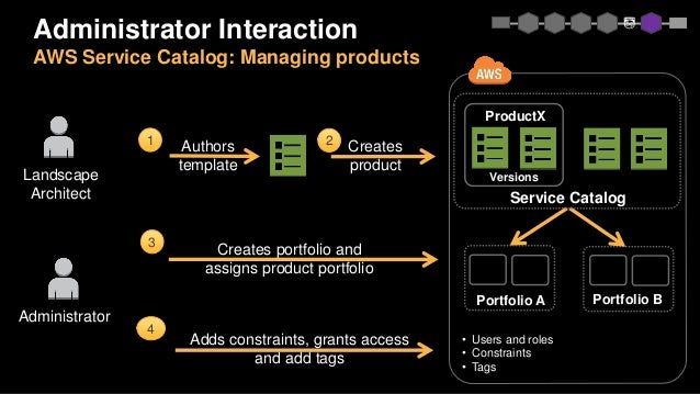 Browse products 4 3 2 1 Portfolio Cloud consumers Select version, Provision product, configure parametersDeploy Notificati...