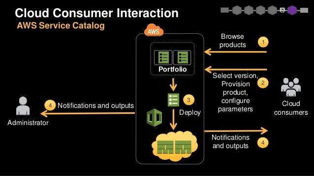Service Catalog APIs 11 User API methods Launched July 2016 37 Admin API methods Launched November 2016 Embed Orchestrate ...