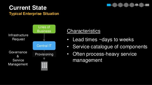 Infrastructure Request Current State Typical Enterprise Situation Governance & Service Management Central IT Lines of Busi...