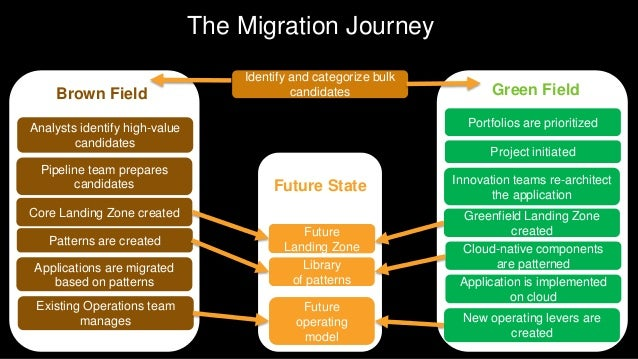 Sprint 1 Executing Multi-Modal Migrations Program Brown Green Sprint 2 Sprint 3 Sprint 4 Sprint 5 Sprint 6 Sprint 7 Deploy...