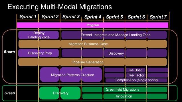 Increasing Levels of Effort with Increasing Levels of Return Mass migration Re-platform / Refactor Re-architectMaturity Ma...