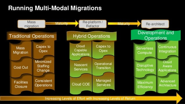 Multi-Modal Operations Shift in Accountability• Many adoptions are tightly coupled with agile delivery adoption. • Not all...