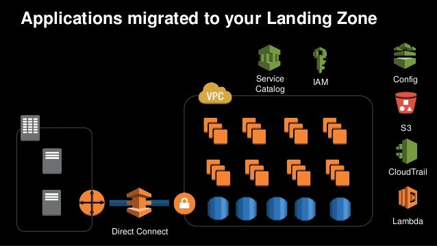Available Resources for Landing Zone (1/2) Domain Link What Account Mgt https://aws.amazon.com/answers/account- management...