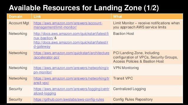Available Resources for Landing Zone (2/2) Domain Link What Security https://aws.amazon.com/marketplace/seller- profile?id...