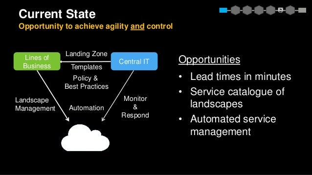 Monitor & Respond Landing Zone Templates Policy & Best Practices Landscape Management Current State Opportunity to achieve...