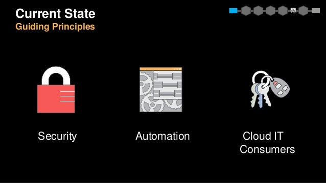 Security Automation Cloud IT Consumers Current State Guiding Principles