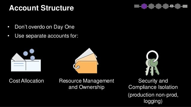 Account Structure • Don't overdo on Day One • Use separate accounts for: Security and Compliance Isolation (production non...