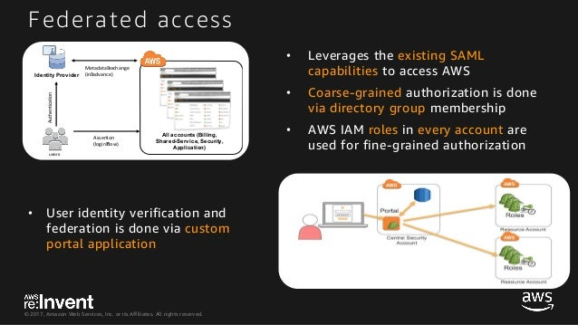 ARC325_Managing Multiple AWS Accounts at Scale